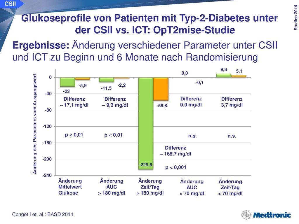 CSII Glukoseprofile von Patienten mit Typ-2-Diabetes unter der CSII vs. ICT: OpT2mise-Studie. Schlussfolgerung: