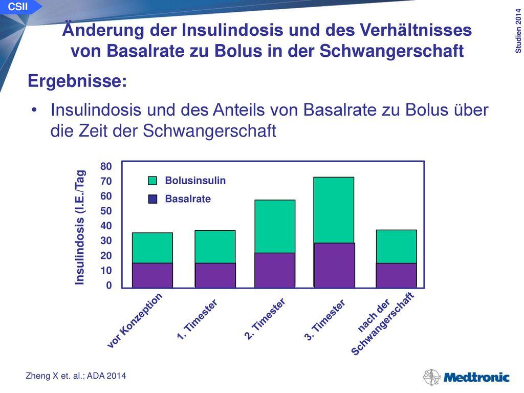 CSII Änderung der Insulindosis und des Verhältnisses von Basalrate zu Bolus in der Schwangerschaft.