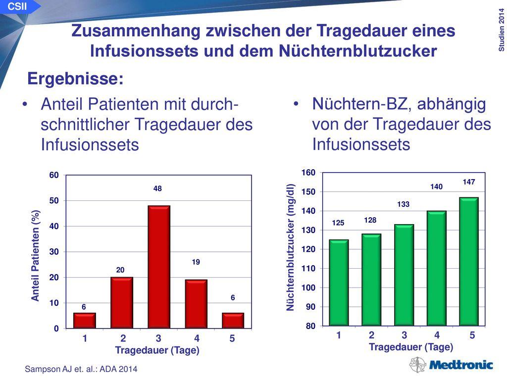 CSII Zusammenhang zwischen der Tragedauer eines Infusionssets und dem Nüchternblutzucker. Schlussfolgerung: