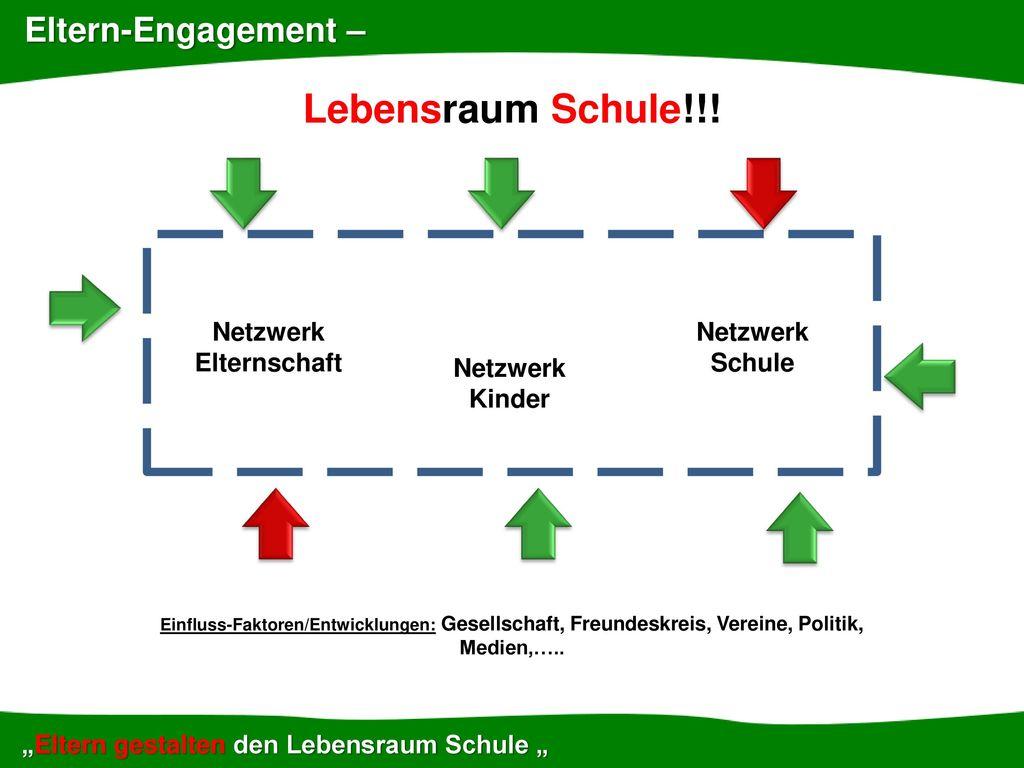 Lebensraum Schule!!! Eltern-Engagement – Netzwerk Elternschaft