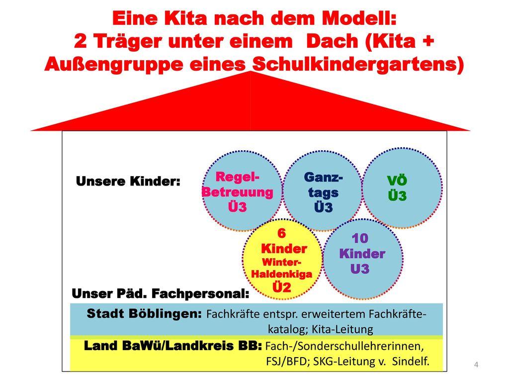Eine Kita nach dem Modell: 2 Träger unter einem Dach (Kita + Außengruppe eines Schulkindergartens)