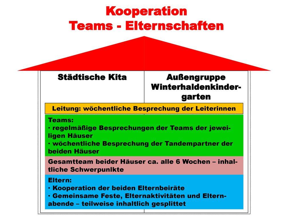 Kooperation Teams - Elternschaften