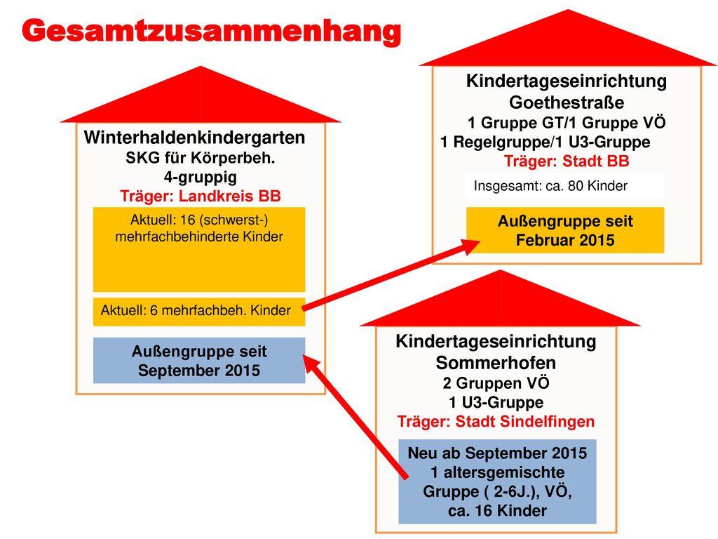 Gesamtzusammenhang Kindertageseinrichtung Goethestraße