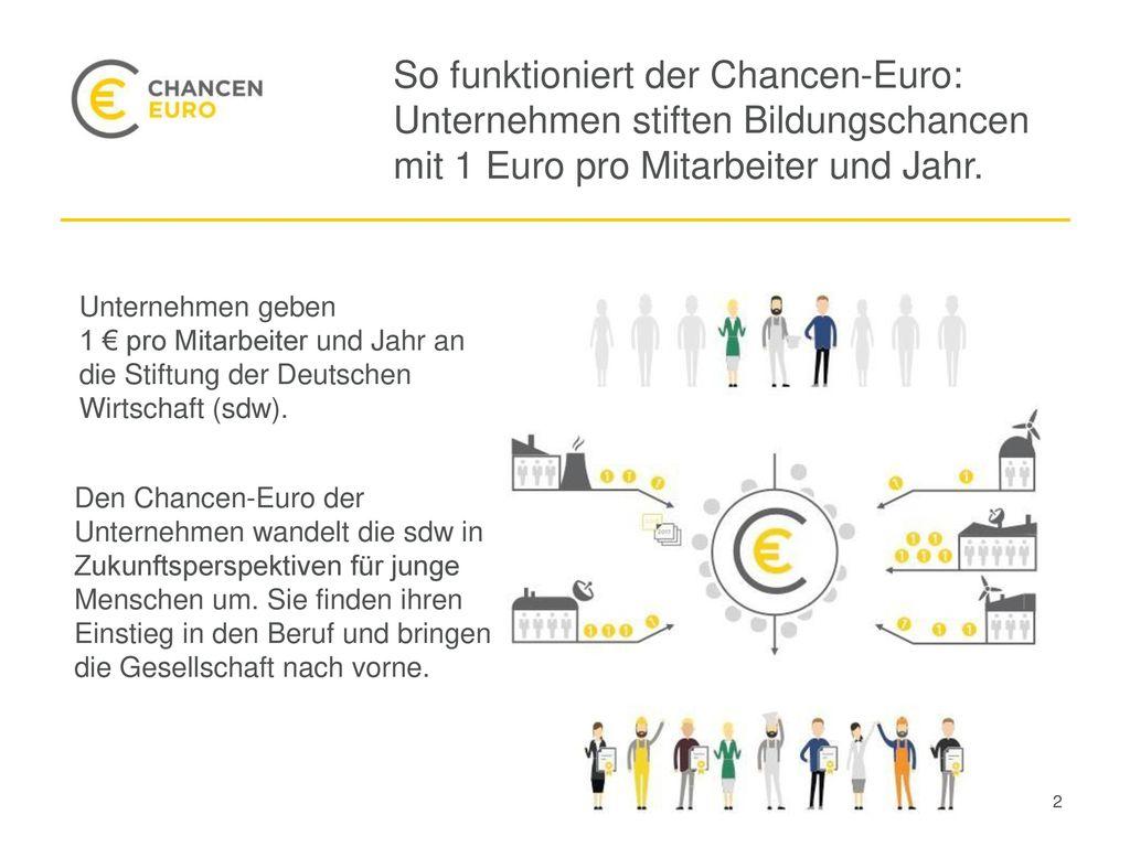 So funktioniert der Chancen-Euro: Unternehmen stiften Bildungschancen mit 1 Euro pro Mitarbeiter und Jahr.