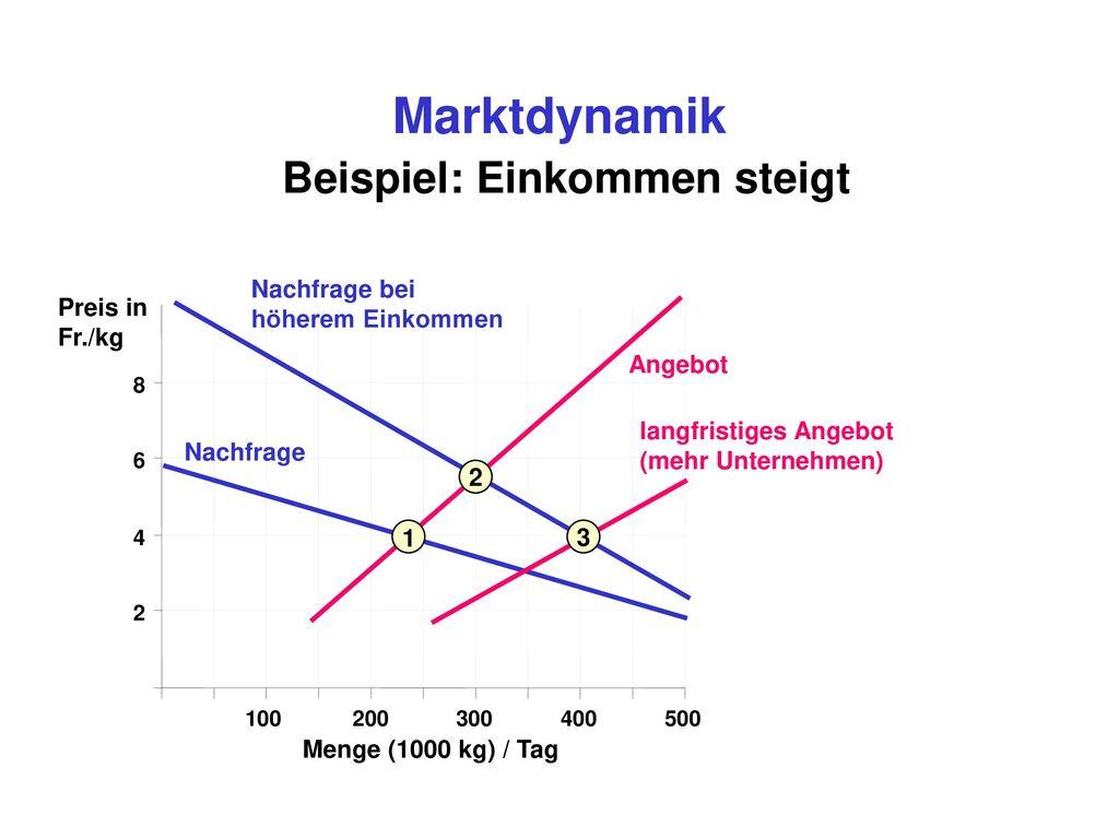 Marktdynamik Beispiel: Einkommen steigt
