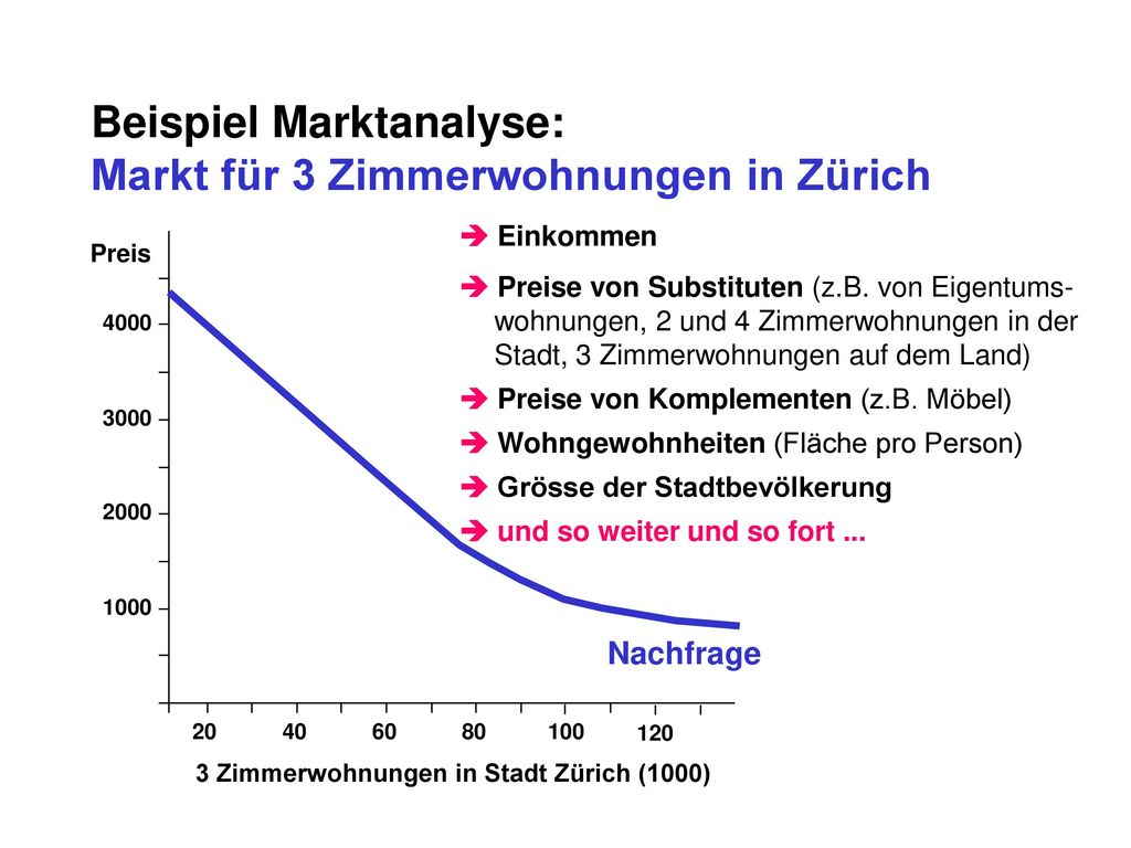 Beispiel Marktanalyse: Markt für 3 Zimmerwohnungen in Zürich