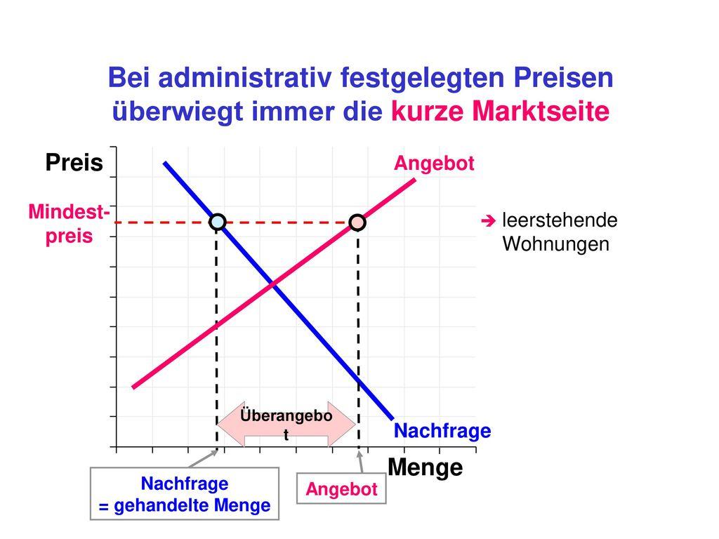 Bei administrativ festgelegten Preisen überwiegt immer die kurze Marktseite