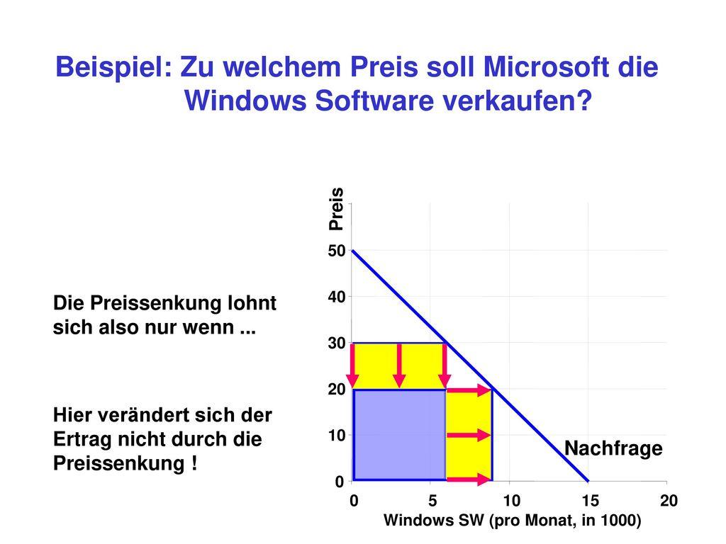 Beispiel: Zu welchem Preis soll Microsoft die Windows Software verkaufen
