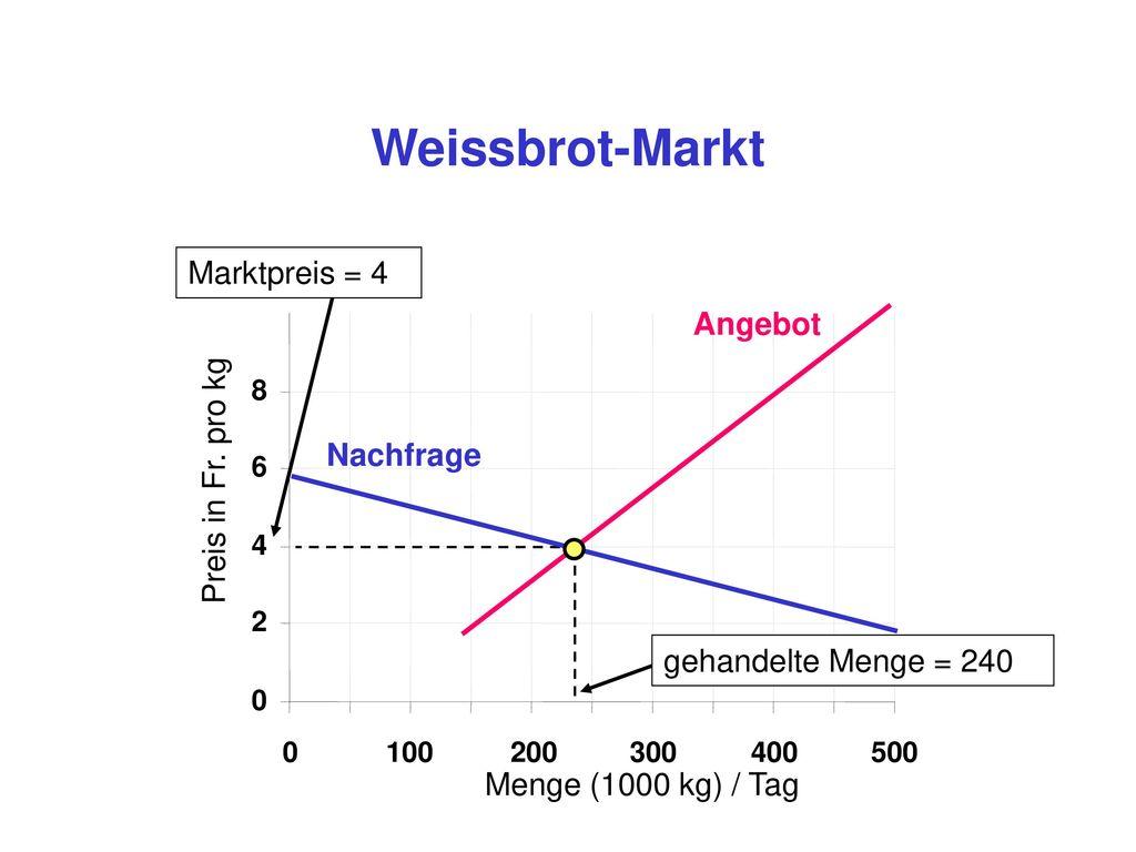 Weissbrot-Markt Marktpreis = 4 Angebot Preis in Fr. pro kg Nachfrage