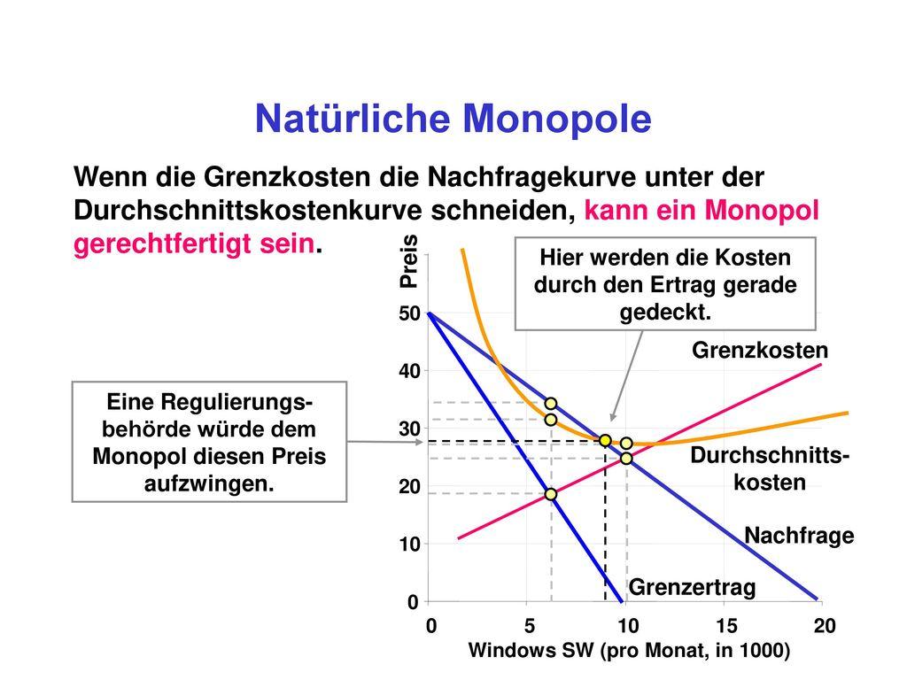 Natürliche Monopole Wenn die Grenzkosten die Nachfragekurve unter der Durchschnittskostenkurve schneiden, kann ein Monopol gerechtfertigt sein.