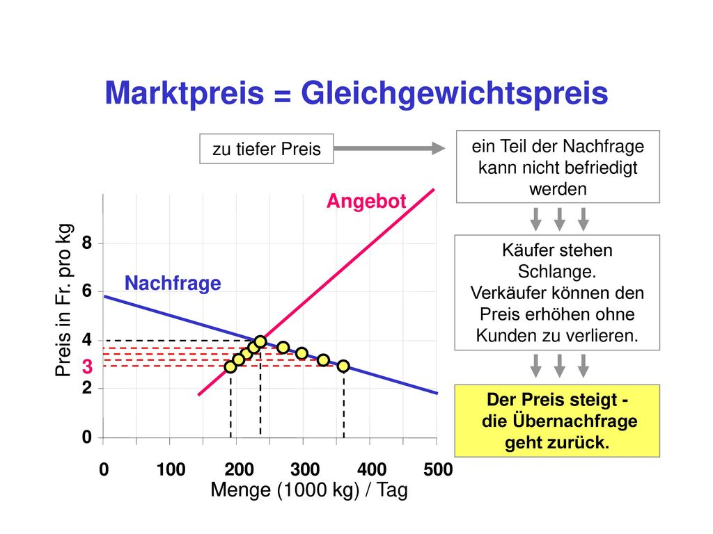 Marktpreis = Gleichgewichtspreis