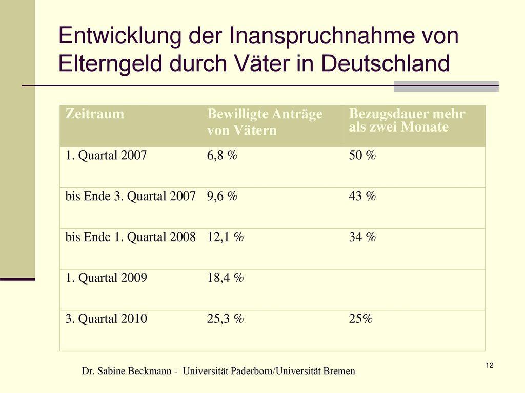 Entwicklung der Inanspruchnahme von Elterngeld durch Väter in Deutschland