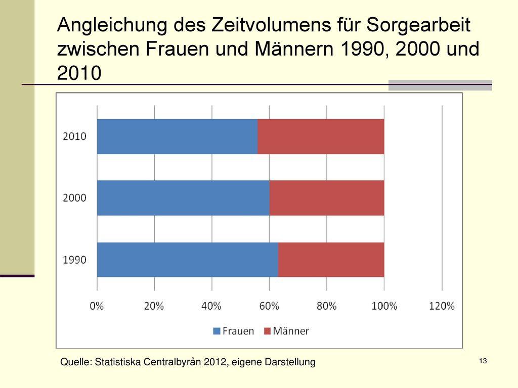 Angleichung des Zeitvolumens für Sorgearbeit zwischen Frauen und Männern 1990, 2000 und 2010
