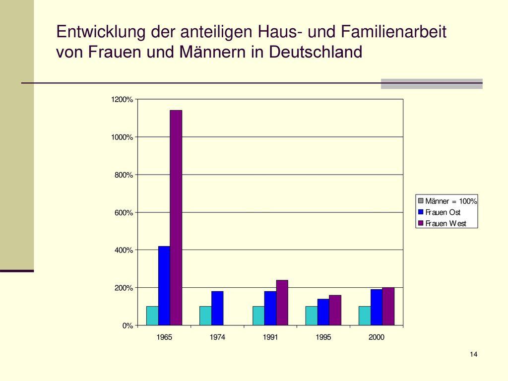 Entwicklung der anteiligen Haus- und Familienarbeit von Frauen und Männern in Deutschland
