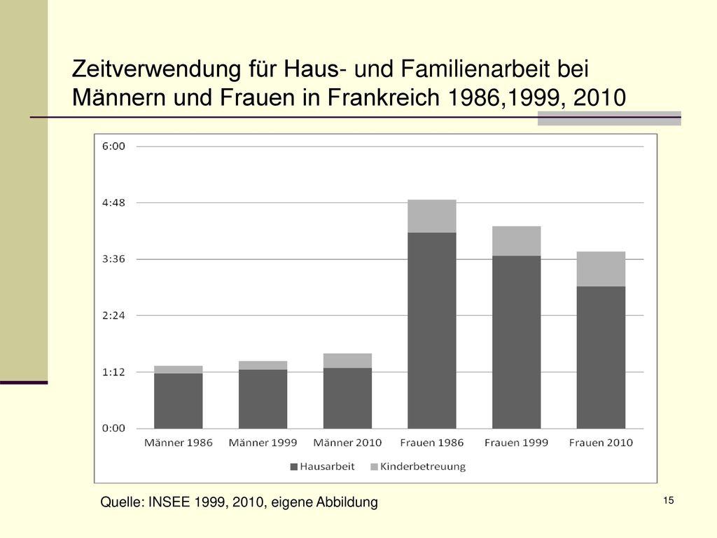 Zeitverwendung für Haus- und Familienarbeit bei Männern und Frauen in Frankreich 1986,1999, 2010