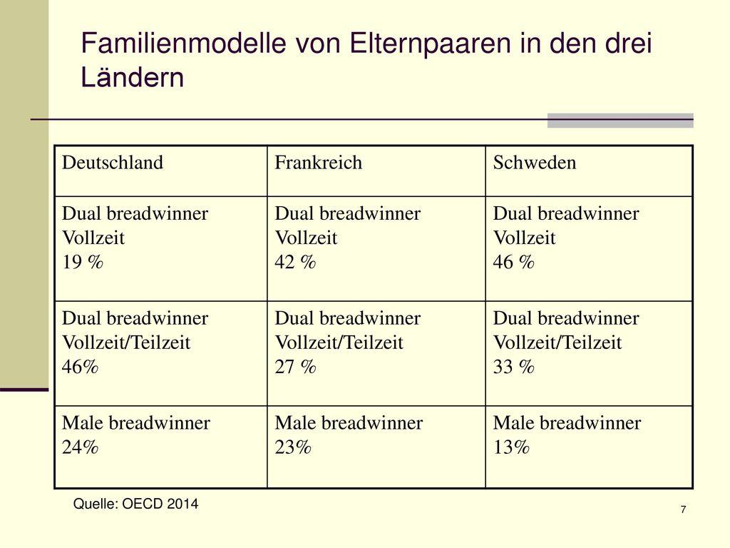 Familienmodelle von Elternpaaren in den drei Ländern