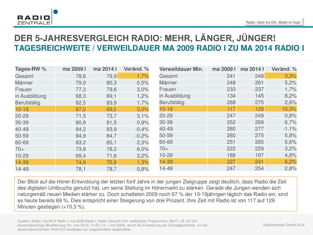 DER 5-JAHRESVERGLEICH RADIO: MEHR, LÄNGER, JÜNGER