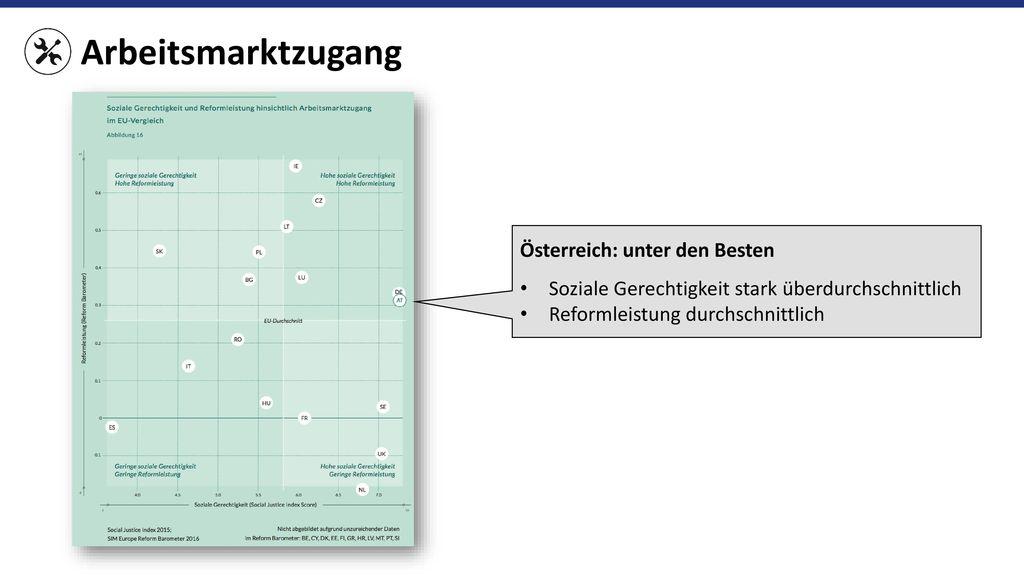 Arbeitsmarktzugang Österreich: unter den Besten