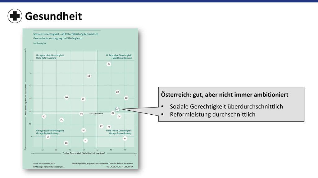 Gesundheit Österreich: gut, aber nicht immer ambitioniert