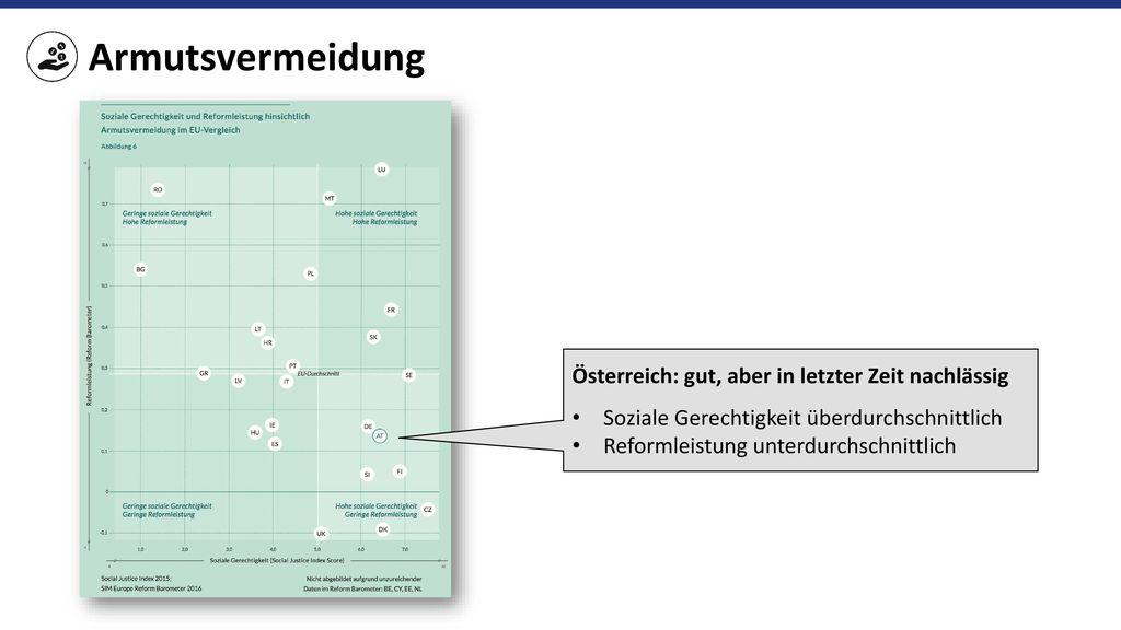Armutsvermeidung Österreich: gut, aber in letzter Zeit nachlässig