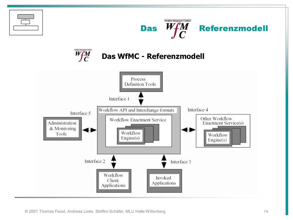 Das WfMC - Referenzmodell