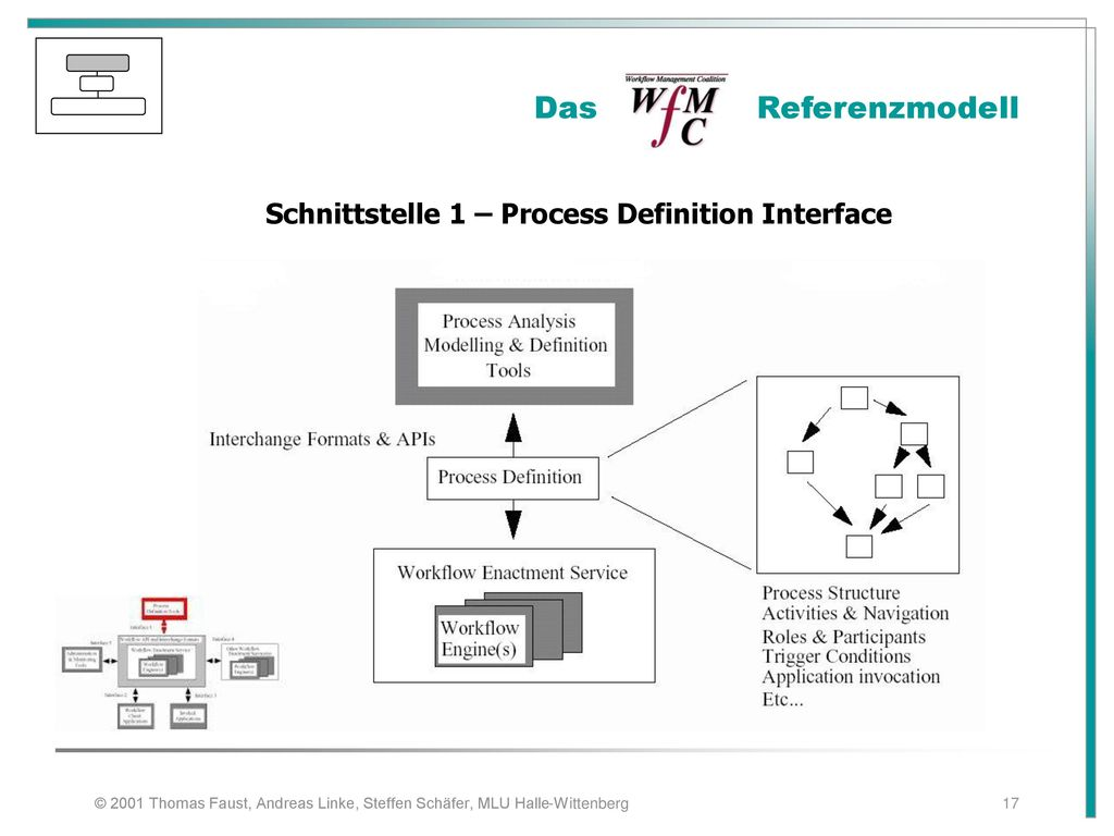 Schnittstelle 1 – Process Definition Interface