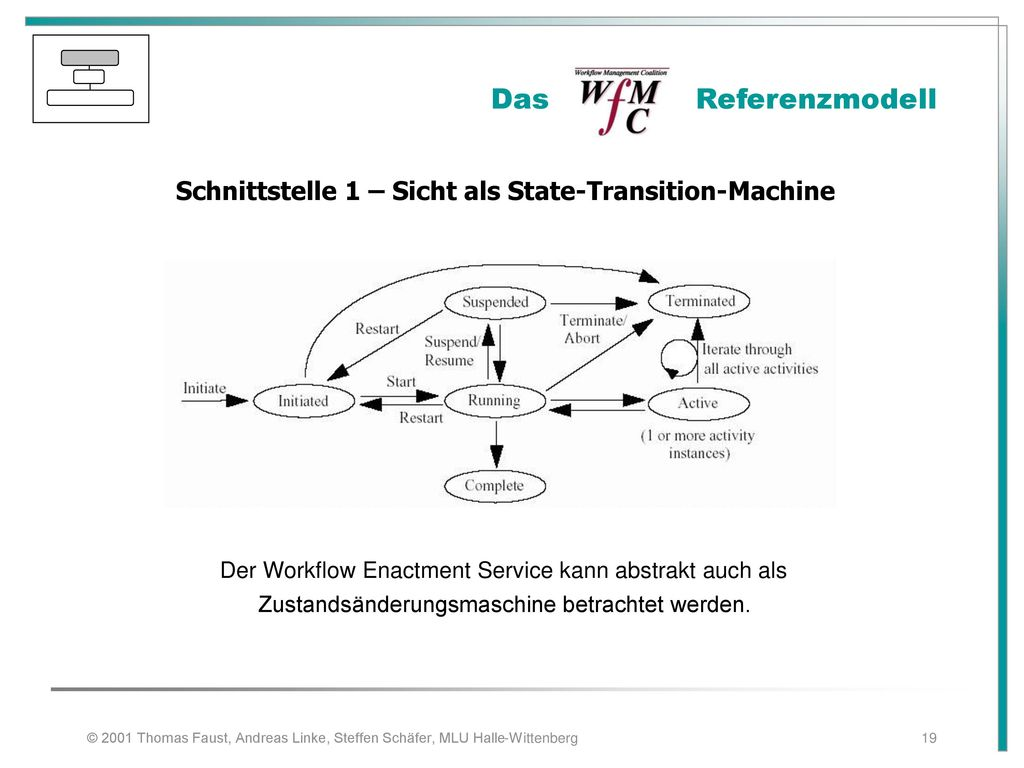 Schnittstelle 1 – Sicht als State-Transition-Machine