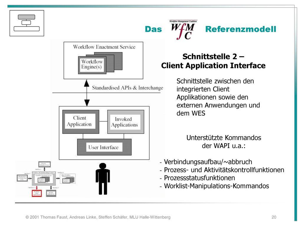 Schnittstelle 2 – Client Application Interface