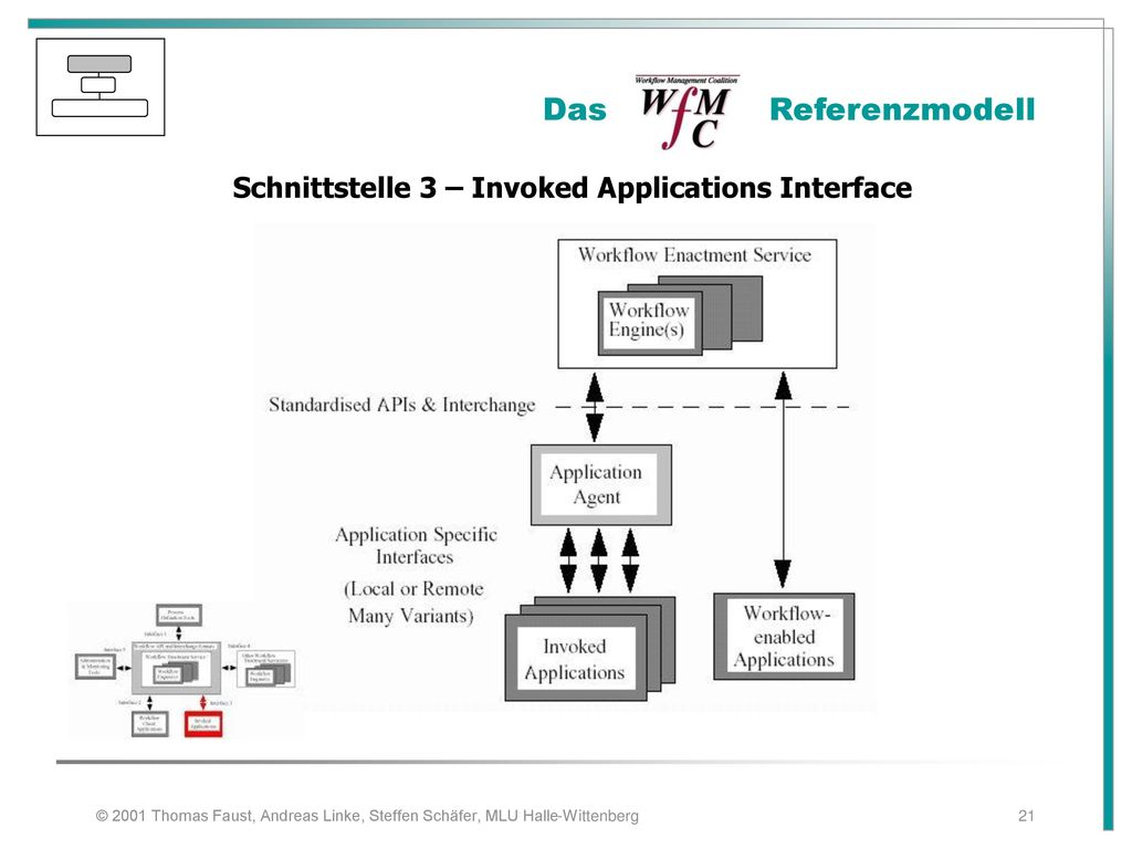 Schnittstelle 3 – Invoked Applications Interface