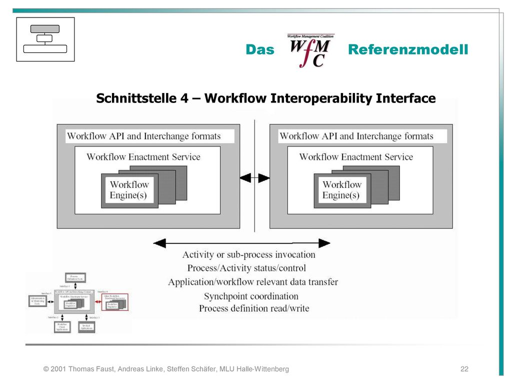 Schnittstelle 4 – Workflow Interoperability Interface