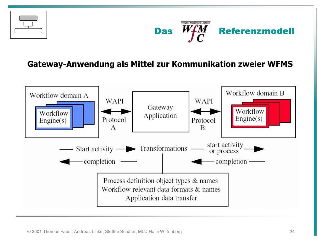 Gateway-Anwendung als Mittel zur Kommunikation zweier WFMS