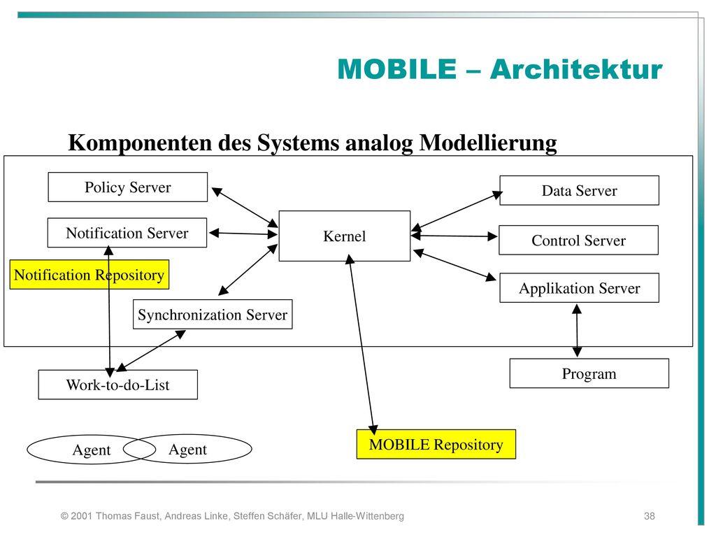 MOBILE – Architektur Komponenten des Systems analog Modellierung