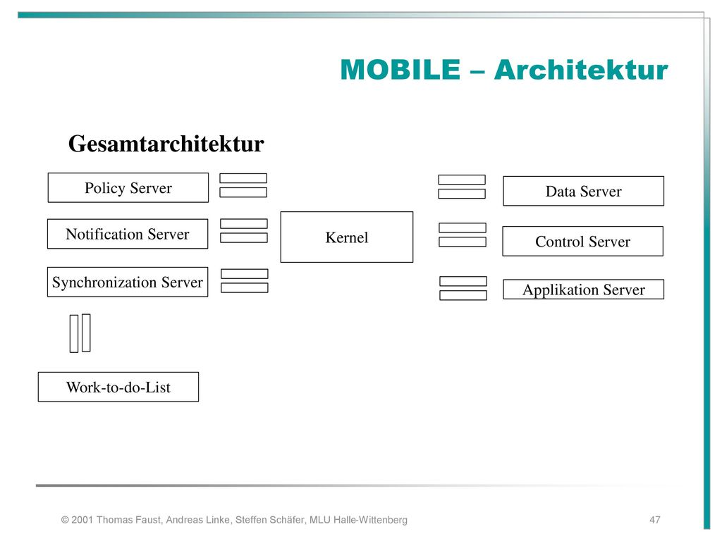 MOBILE – Architektur Gesamtarchitektur Policy Server Data Server