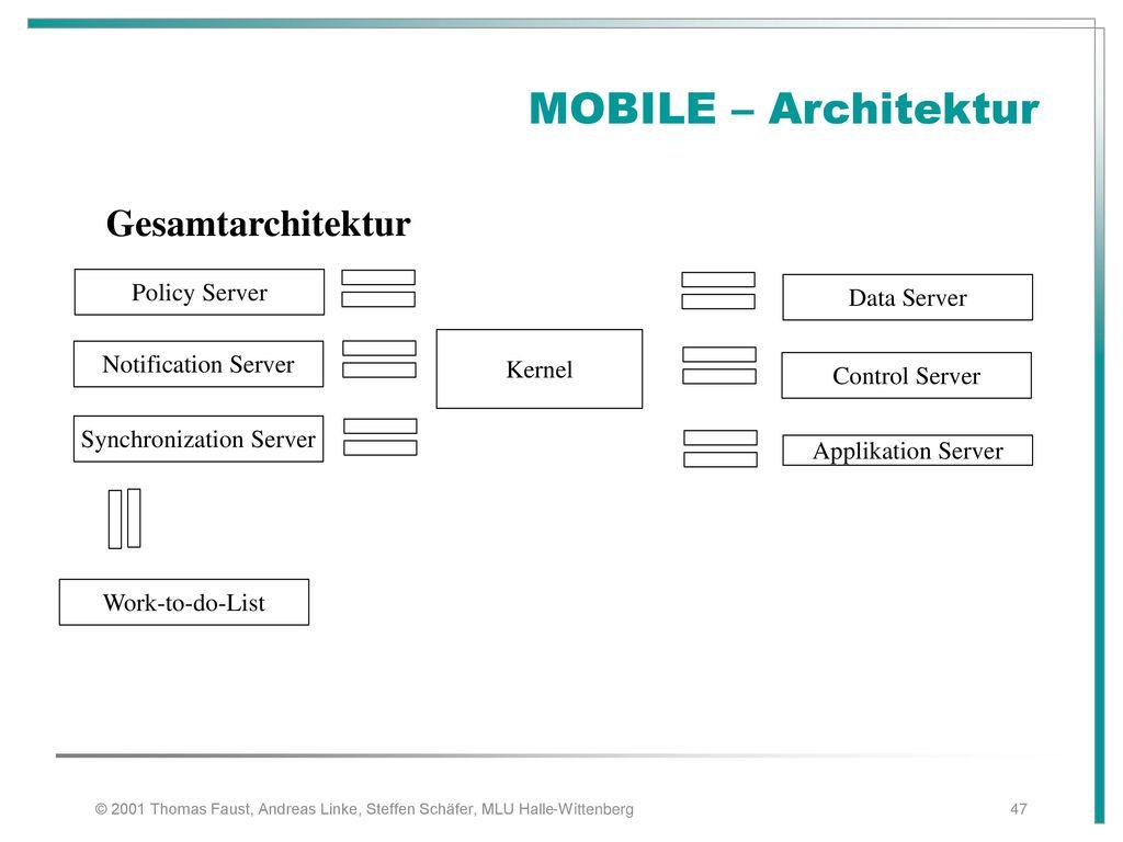 MOBILE – Architektur Gesamtarchitektur Policy Server Data Server