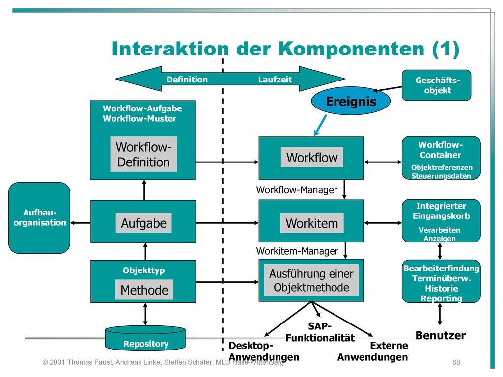 Interaktion der Komponenten (1)