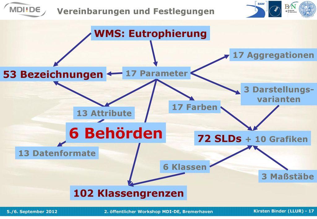 6 Behörden WMS: Eutrophierung 53 Bezeichnungen 72 SLDs + 10 Grafiken