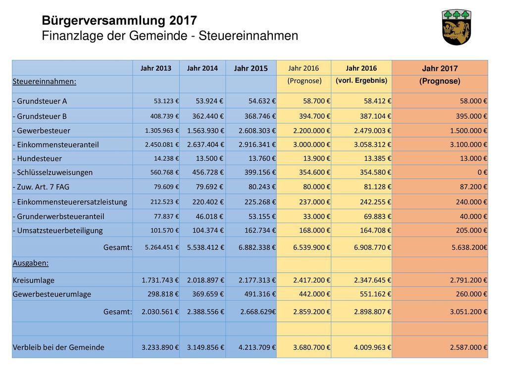 Finanzlage der Gemeinde - Steuereinnahmen
