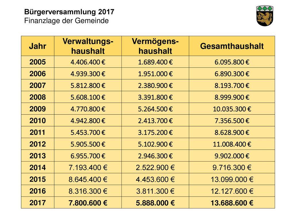 Jahr Verwaltungs- haushalt Vermögens- Gesamthaushalt