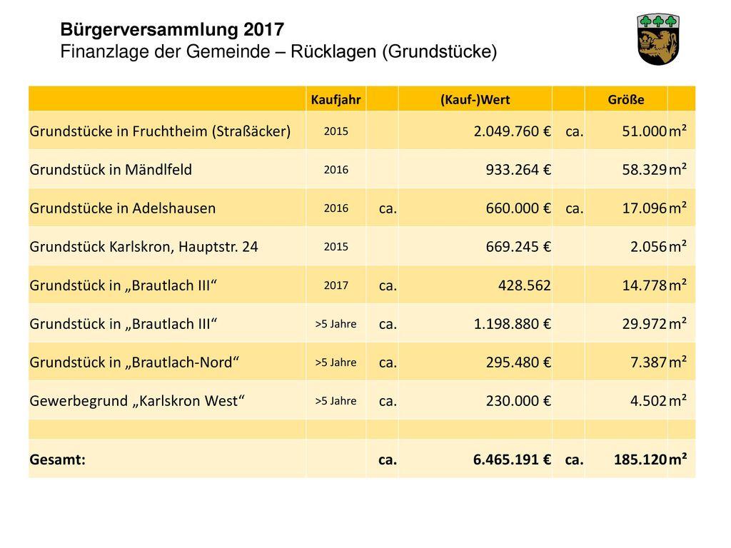 Finanzlage der Gemeinde – Rücklagen (Grundstücke)