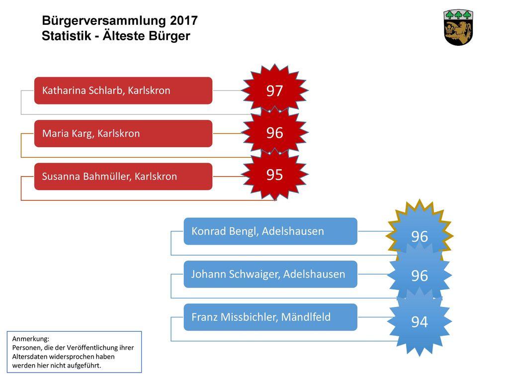 97 96 95 96 96 94 Bürgerversammlung 2017 Statistik - Älteste Bürger