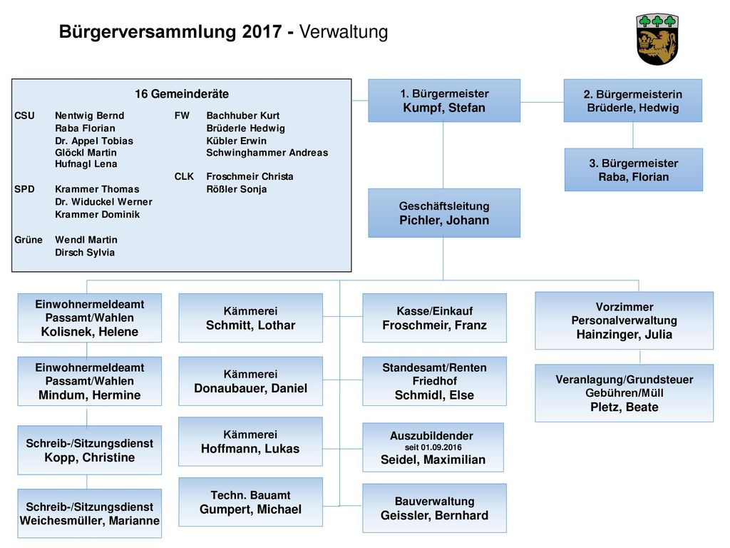 Bürgerversammlung 2017 - Verwaltung