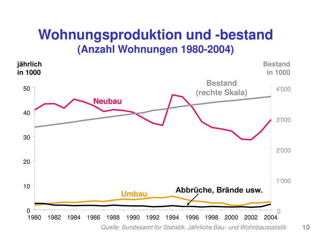 Wohnungsproduktion und -bestand (Anzahl Wohnungen 1980-2004)