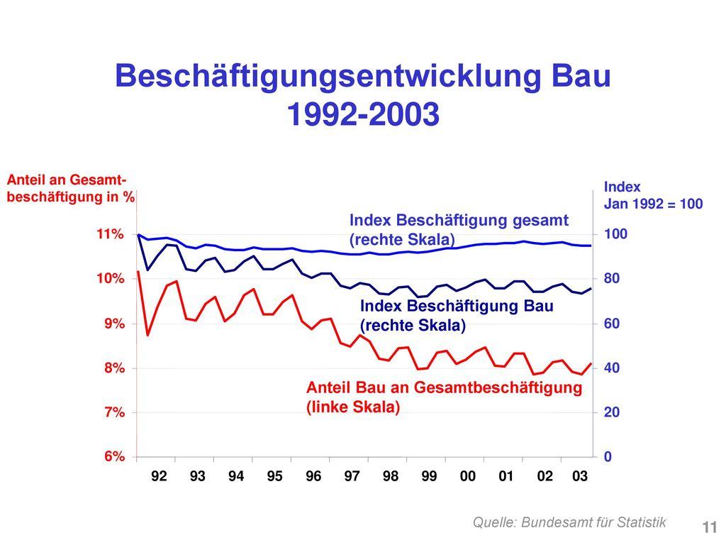 Beschäftigungsentwicklung Bau 1992-2003