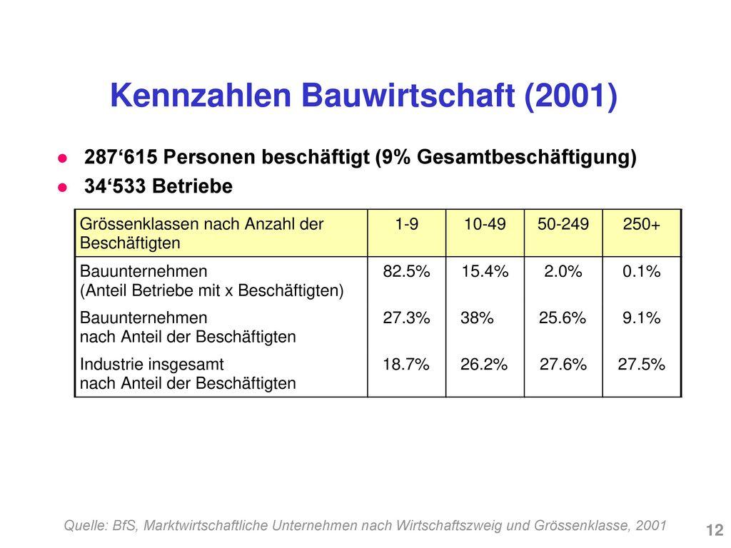 Kennzahlen Bauwirtschaft (2001)