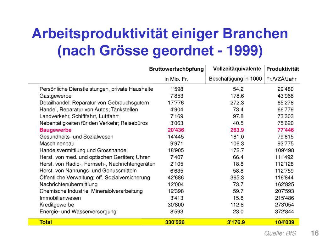 Arbeitsproduktivität einiger Branchen (nach Grösse geordnet - 1999)