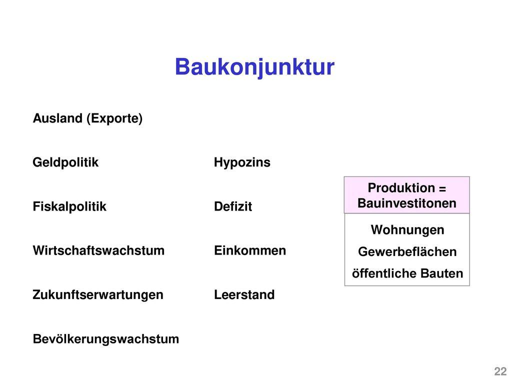 Produktion = Bauinvestitonen Bevölkerungswachstum
