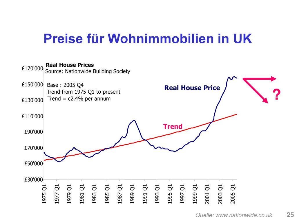 Preise für Wohnimmobilien in UK