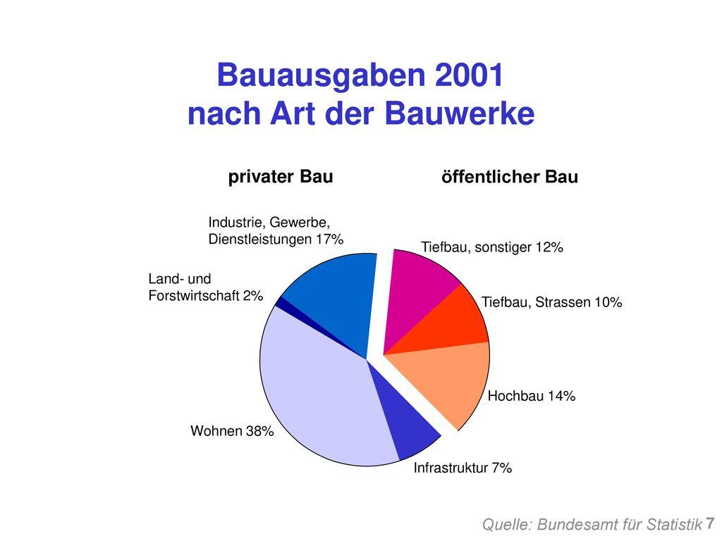 Bauausgaben 2001 nach Art der Bauwerke