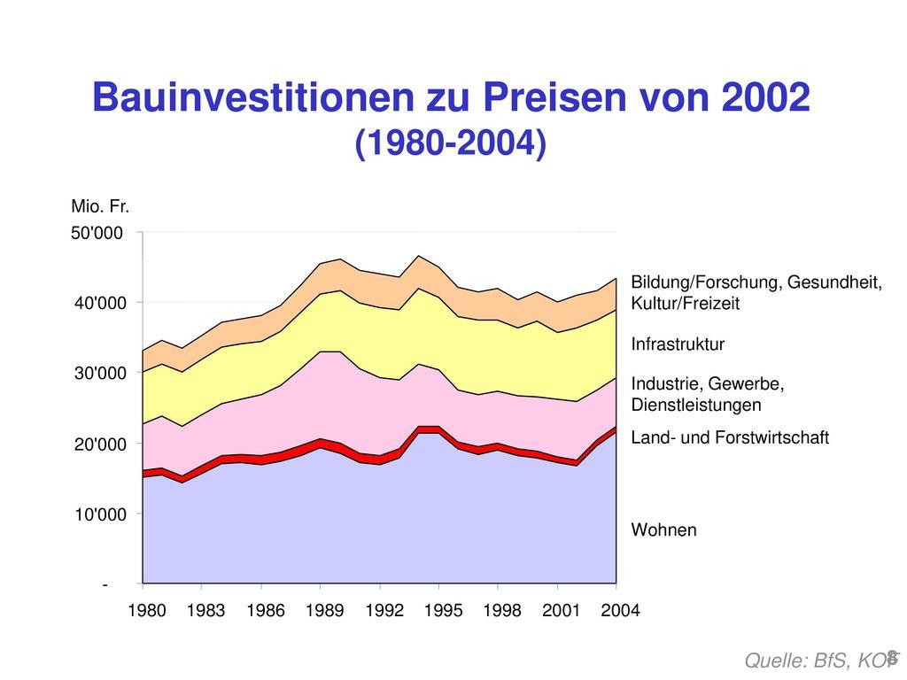 Bauinvestitionen zu Preisen von 2002 (1980-2004)