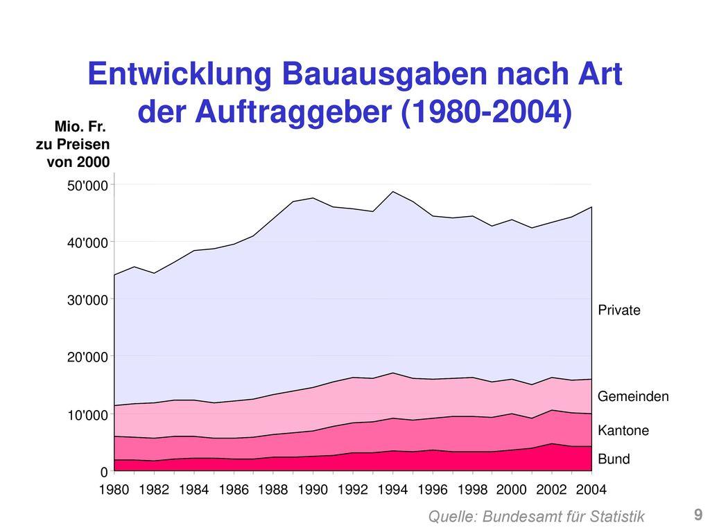 Entwicklung Bauausgaben nach Art der Auftraggeber (1980-2004)